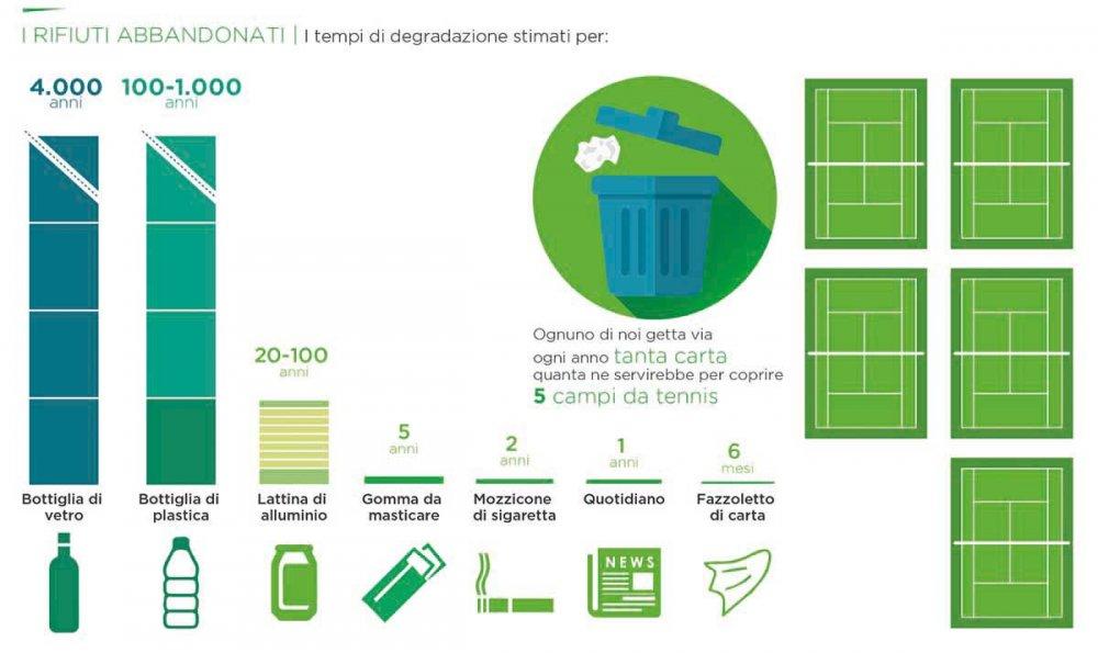 Infografica rifiuti abbandonati