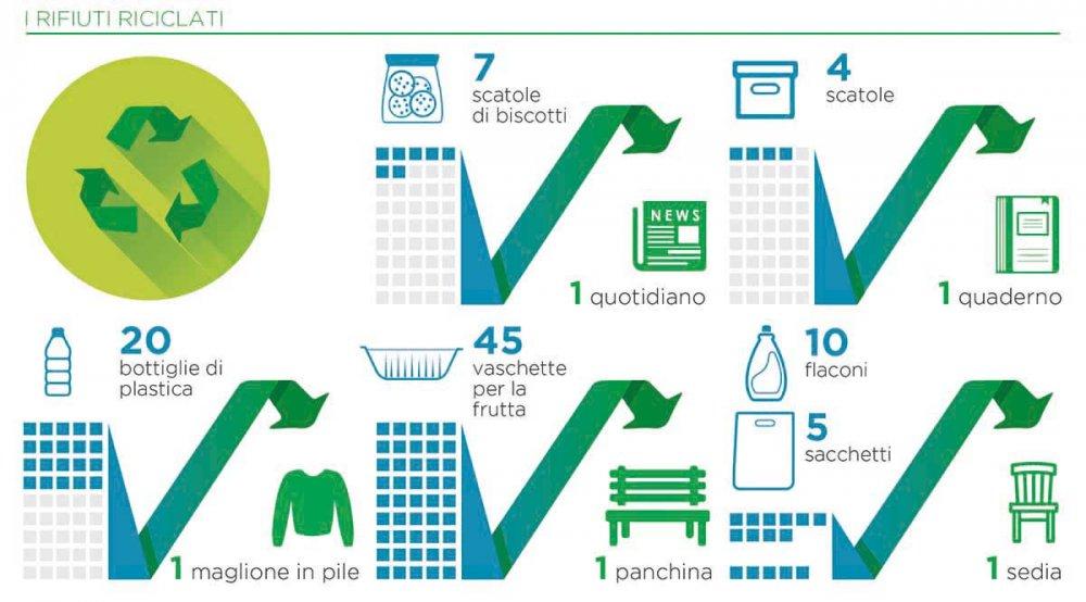 Infografica rifiuti riciclati