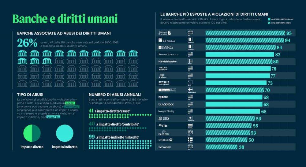 Banche e diritti umani - infografica