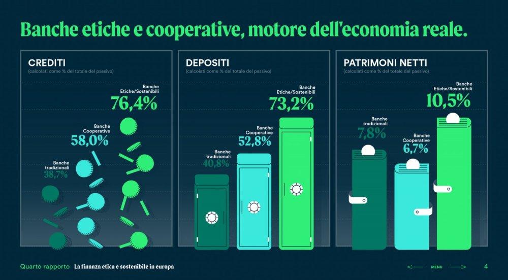 Banche etiche cooperative - infografica