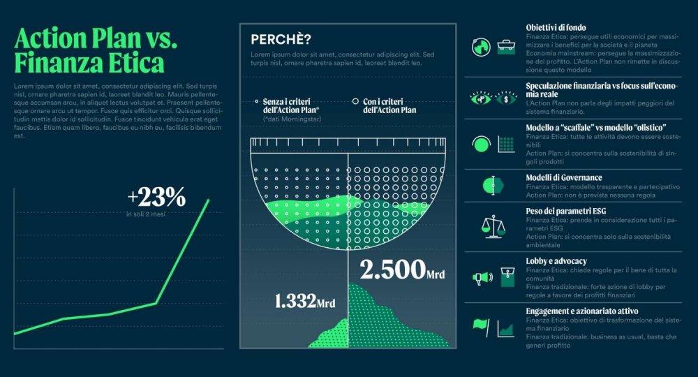 Finanza etica - infografica